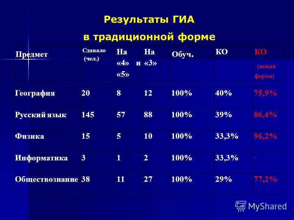 Результаты ГИА в традиционной форме География 20812100%40%75,9% Русский язык 1455788100%39%86,4% Физика 15510100%33,3%96,2% Информатика 312100%33,3% - Обществознание 381127100%29%77,2% Предмет Сдавало (чел.) На «4» и «5» На «3» Обуч. КО (новая форма)