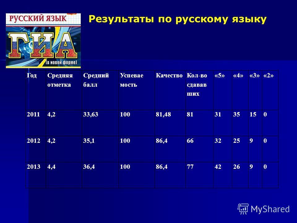 Результаты по русскому языку Год Средняня отметка Среднии балл Успевае мость Качество Кол-во сдавав шик «5»«4»«3»«2» 20114,233,6310081,48813135150 20124,235,110086,466322590 20134,436,410086,477422690