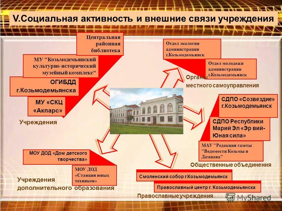 МДОУ ясли - сад «Березка» 49 ОГИБДД г.Козьмодемьянска МУ