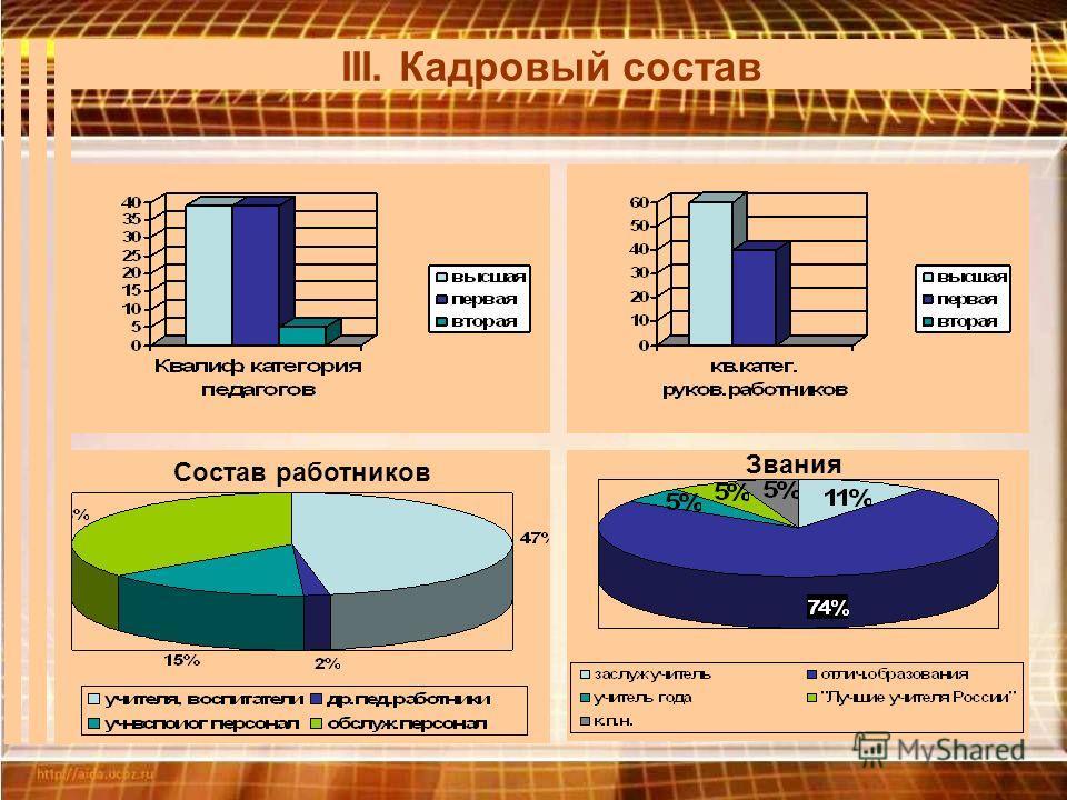 III. Кадровый состав Состав работников Звания