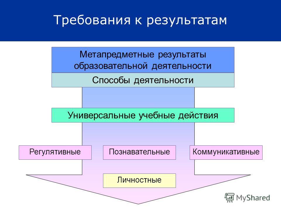 Требования к результатам Регулятивные Личностные Коммуникативные Познавательные Метапредметные результаты образовательной деятельности Универсальные учебные действия Способы деятельности