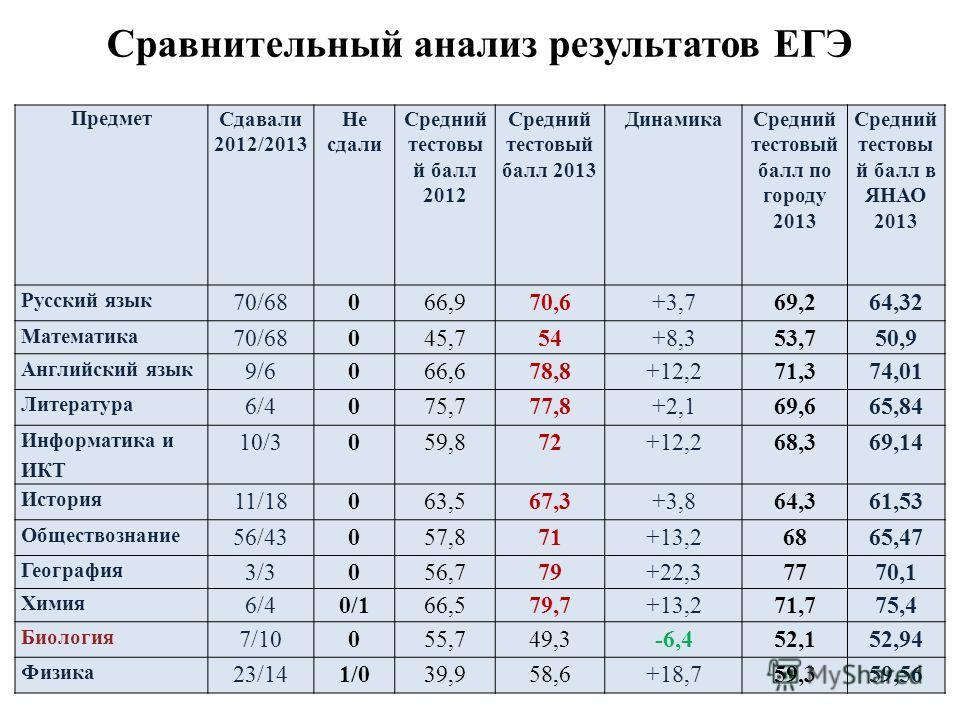 Сравнительный анализ результатов ЕГЭ Предмет Сдавали 2012/2013 Не сдали Средний тестовый балл 2012 Средний тестовый балл 2013 Динамика Средний тестовый балл по городу 2013 Средний тестовый балл в ЯНАО 2013 Русский язык 70/68066,970,6+3,769,264,32 Мат