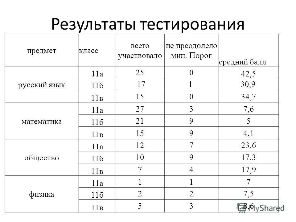 Результаты тестирования предметкласс всего участвовало не преодолело мин. Порог средний балл русский язык 11 а 250 42,5 11 б 171 30,9 11 в 15034,7 математика 11 а 2737,6 11 б 2195 11 в 1594,1 общество 11 а 12723,6 11 б 10917,3 11 в 7417,9 физика 11 а