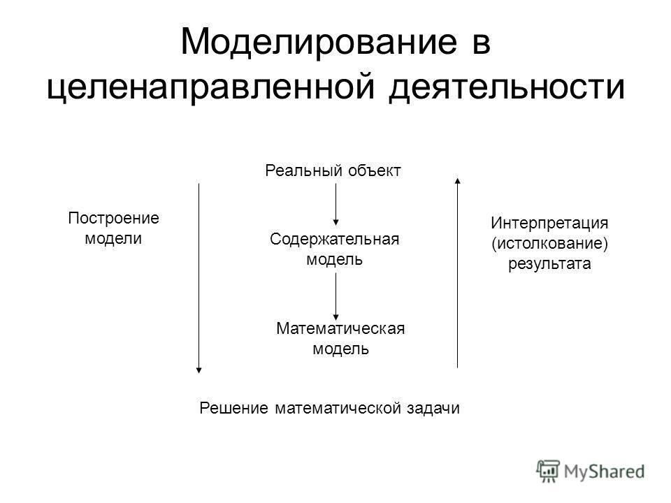 Моделирование в целенаправленной деятельности Построение модели Интерпретация (истолкование) результата Реальный объект Содержательная модель Математическая модель Решение математической задачи