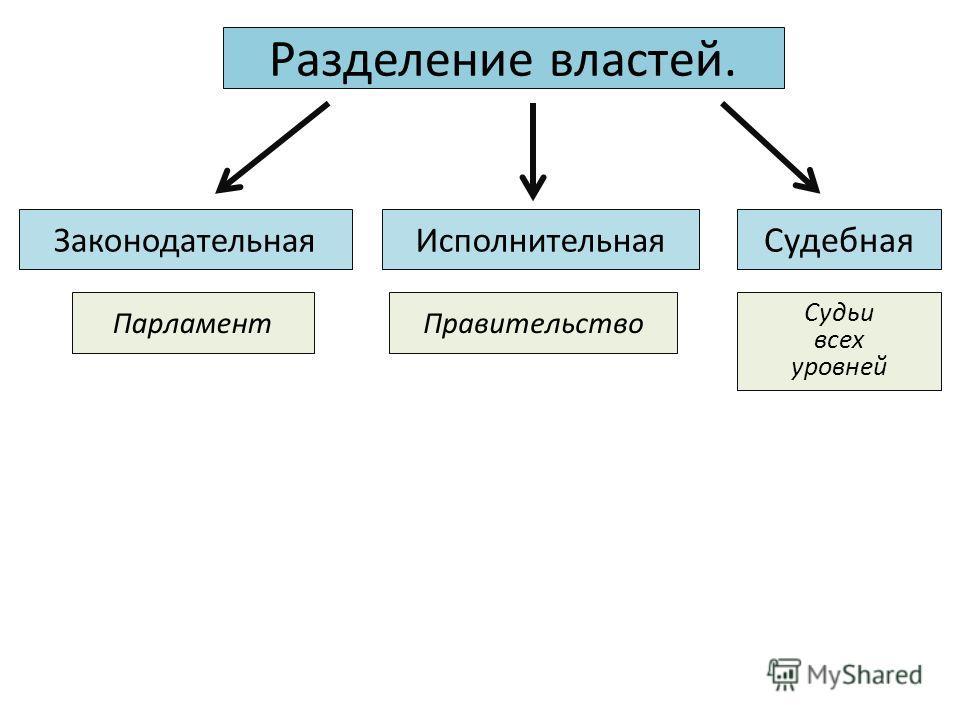 Разделение властей. Законодательная Исполнительная Судебная Парламент Правительство Судьи всех уровней