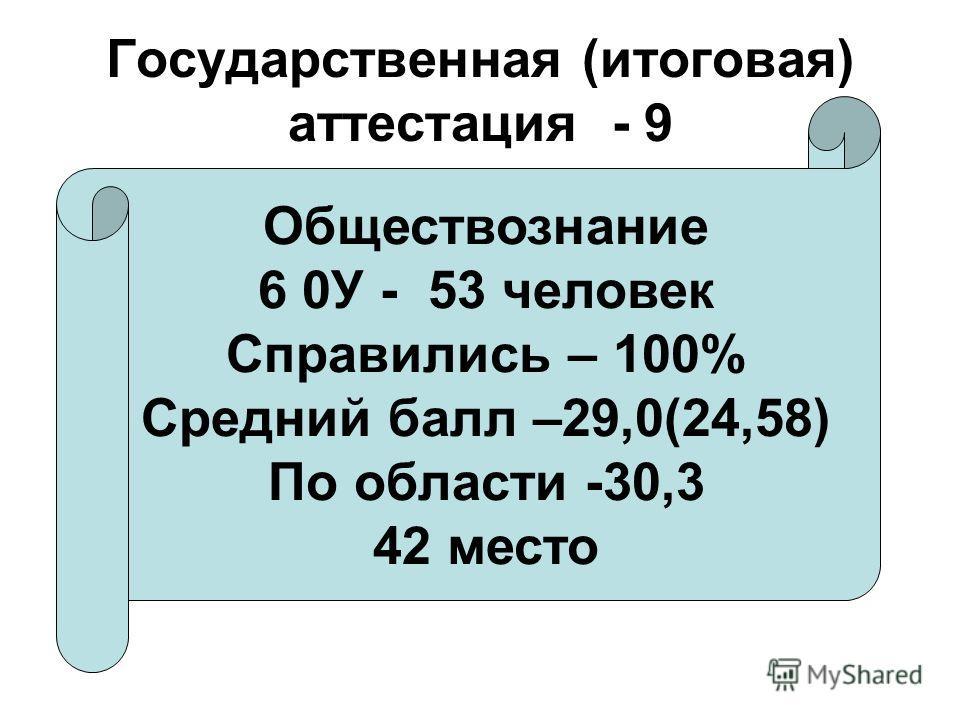 Государственная (итоговая) аттестация - 9 Обществознание 6 0У - 53 человек Справились – 100% Средний балл –29,0(24,58) По области -30,3 42 место