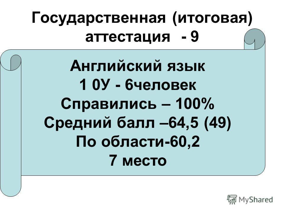 Государственная (итоговая) аттестация - 9 Английский язык 1 0У - 6 человек Справились – 100% Средний балл –64,5 (49) По области-60,2 7 место