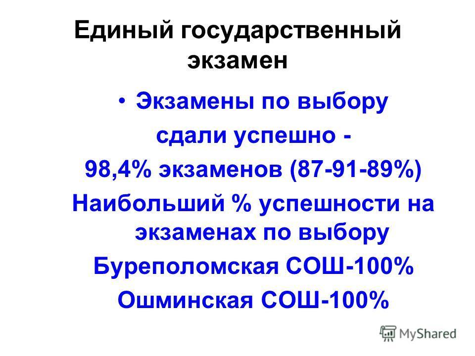 Единый государственный экзамен Экзамены по выбору сдали успешно - 98,4% экзаменов (87-91-89%) Наибольший % успешности на экзаменах по выбору Буреполомская СОШ-100% Ошминская СОШ-100%