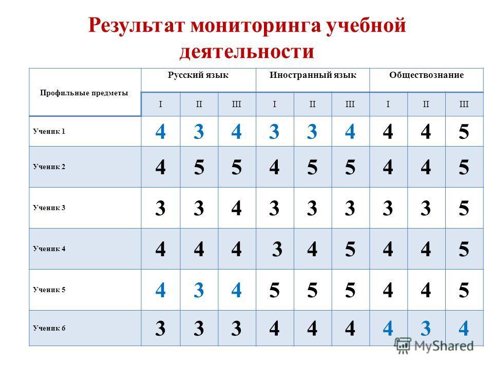 Профильные предметы Русский язык Иностранный язык Обществознание IIIIIIIIIIIIIIIIII Ученик 1 434334445 Ученик 2 455455445 Ученик 3 334333335 Ученик 4 444 345445 Ученик 5 434555445 Ученик 6 333444434 Результат мониторинга учебной деятельности