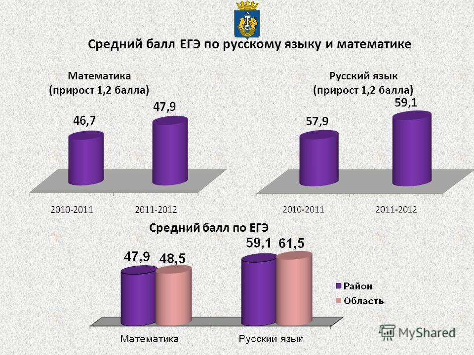 Математика (прирост 1,2 балла) Средний балл по ЕГЭ Русский язык (прирост 1,2 балла) Средний балл ЕГЭ по русскому языку и математике