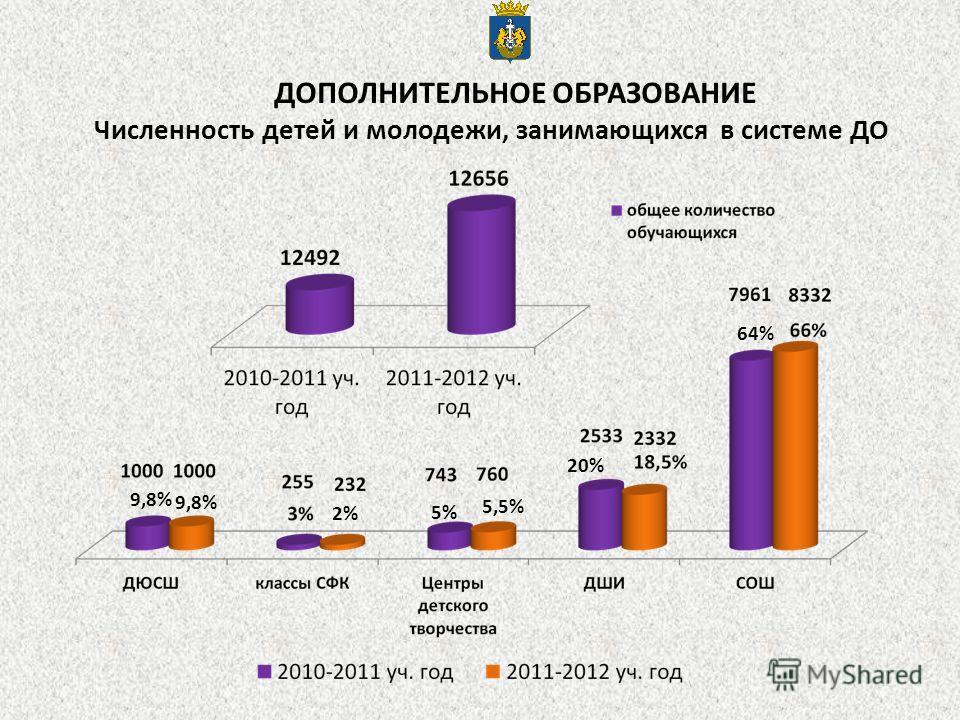 Численность детей и молодежи, занимающихся в системе ДО 20% 9,8% 2% 5% 5,5% 64% ДОПОЛНИТЕЛЬНОЕ ОБРАЗОВАНИЕ