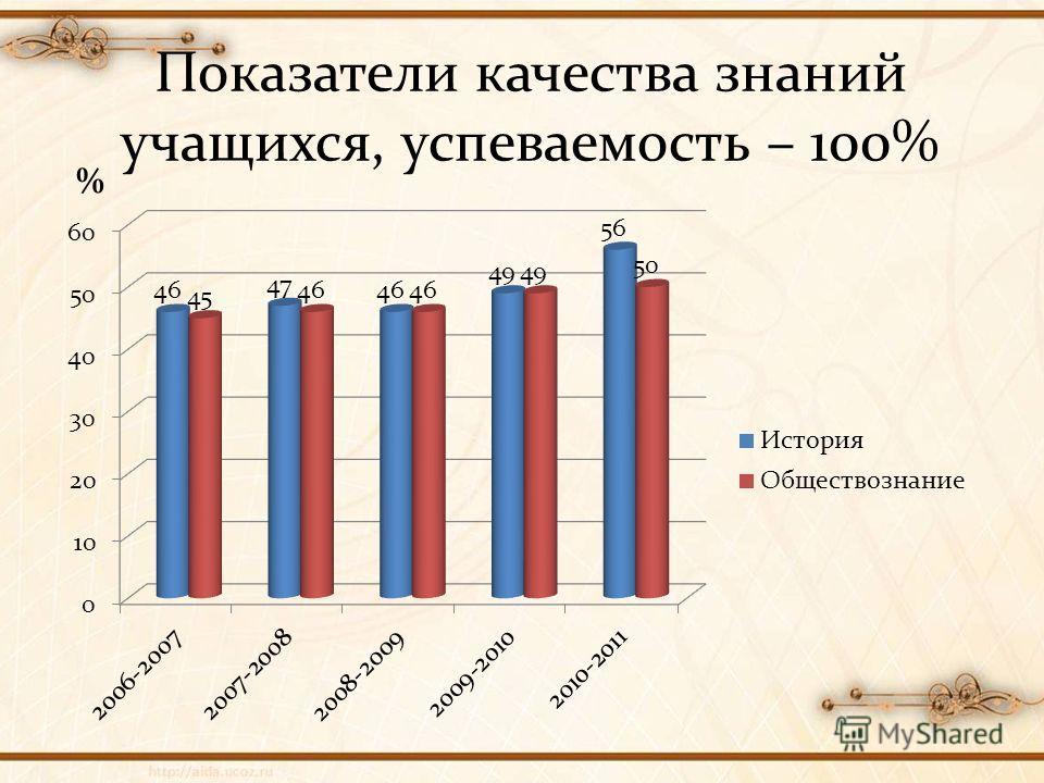 Показатели качества знаний учащихся, успеваемость – 100% %