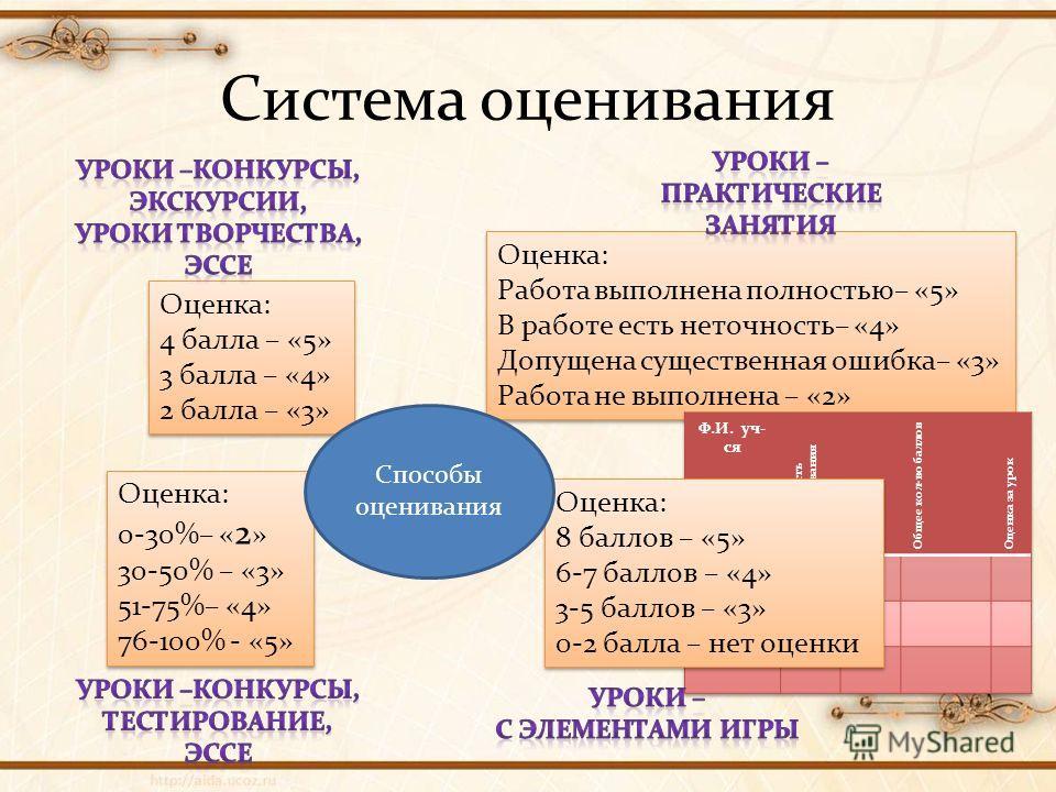 Система оценивания Оценка: 4 балла – «5» 3 балла – «4» 2 балла – «3» Оценка: 4 балла – «5» 3 балла – «4» 2 балла – «3» Оценка: 0-30%– « 2 » 30-50% – «3» 51-75%– «4» 76-100% - «5» Оценка: 0-30%– « 2 » 30-50% – «3» 51-75%– «4» 76-100% - «5» Оценка: Раб