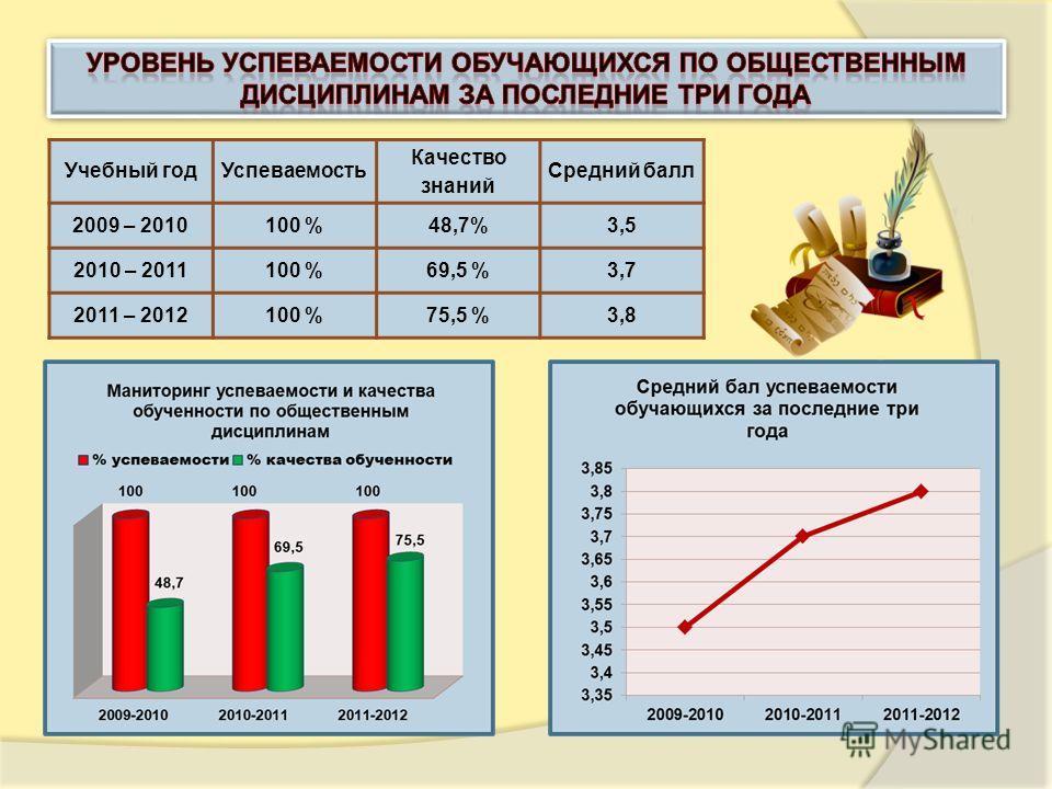 Учебный год Успеваемость Качество знаний Средний балл 2009 – 2010100 %48,7%3,5 2010 – 2011100 %69,5 %3,7 2011 – 2012100 %75,5 %3,8