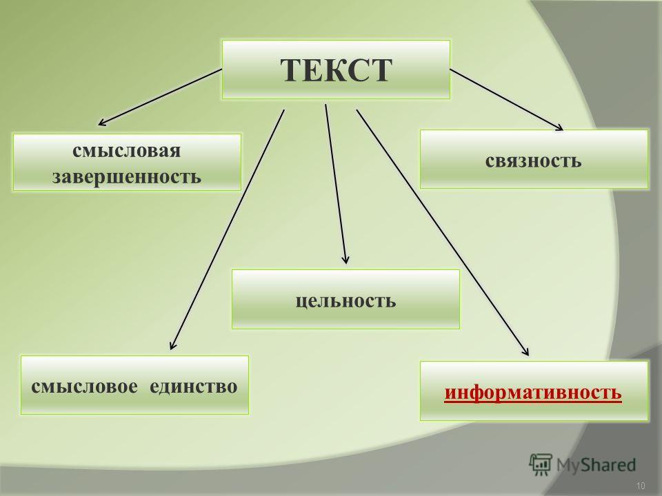 смысловая завершенность ТЕКСТ связность смысловое единство информативность цельность 10
