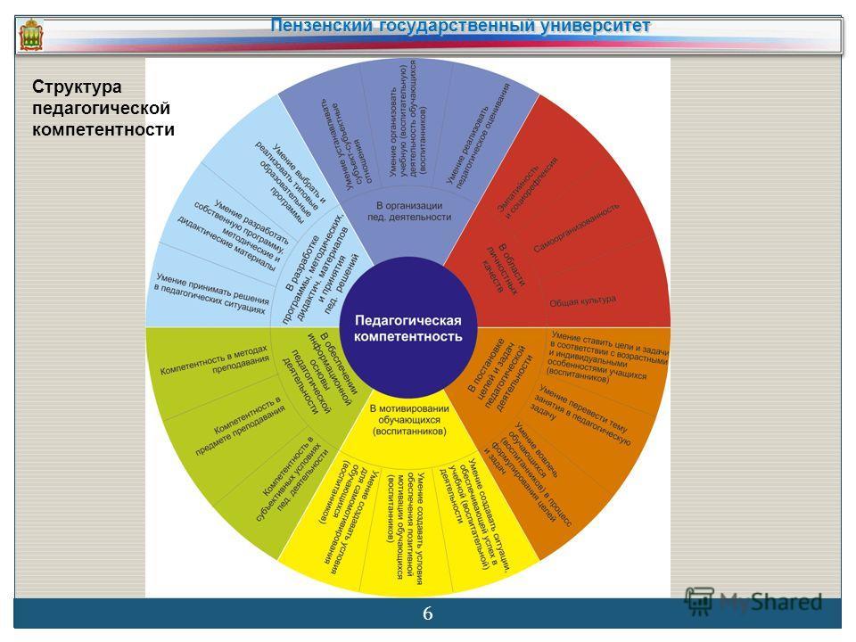 Пензенский государственный университет 6 Структура педагогической компетентности