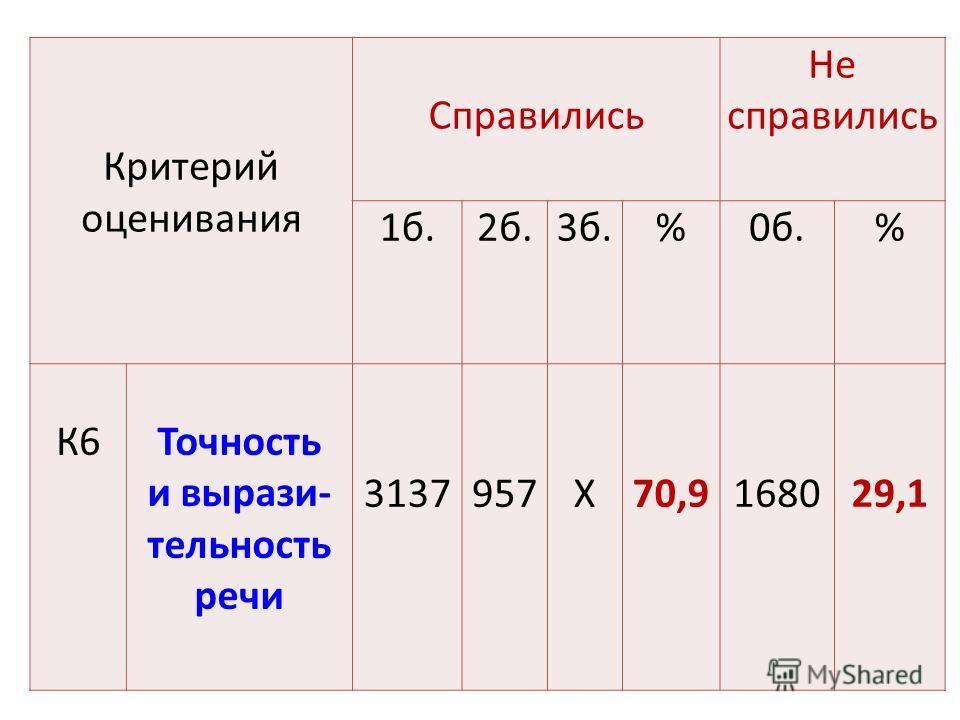 Критерий оценивания Справились Не справились 1 б.2 б.3 б.%0 б.% К6Точность и вырази- тельность речи 3137957Х70,9168029,1
