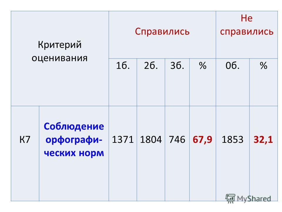 Критерий оценивания Справились Не справились 1 б.2 б.3 б.%0 б.% К7 Соблюдение орфографических норм 1371180474667,9185332,1