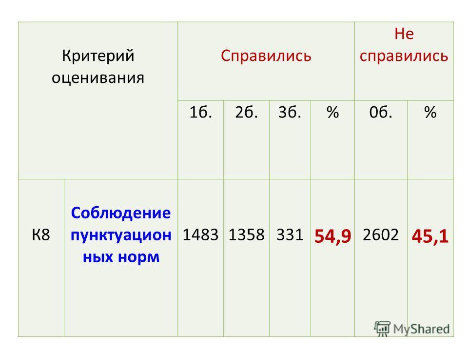 Критерий оценивания Справились Не справились 1 б.2 б.3 б.%0 б.% К8 Соблюдение пунктуационных норм 14831358331 54,9 2602 45,1