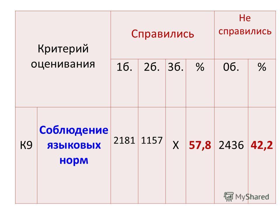 Критерий оценивания Справились Не справились 1 б.2 б.3 б.%0 б.% К9 Соблюдение языковых норм 21811157 Х57,8243642,2