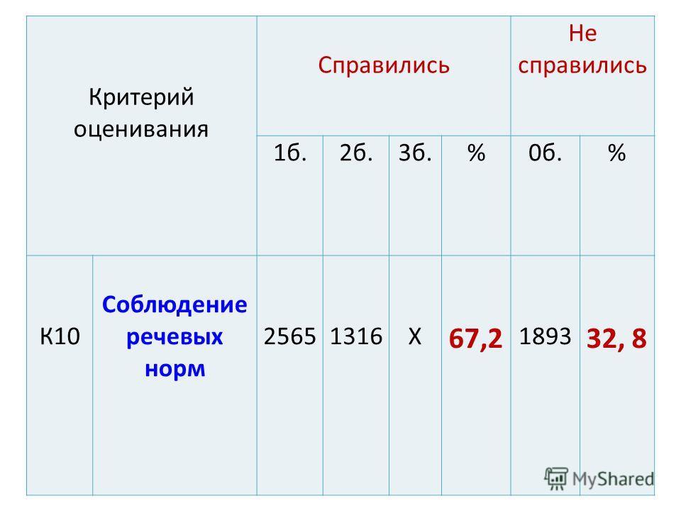 Критерий оценивания Справились Не справились 1 б.2 б.3 б.%0 б.% К10 Соблюдение речевых норм 25651316Х 67,2 1893 32, 8