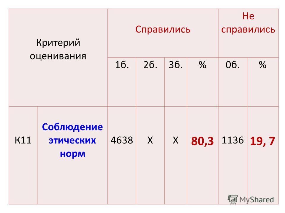Критерий оценивания Справились Не справились 1 б.2 б.3 б.%0 б.% К11 Соблюдение этических норм 4638ХХ 80,3 1136 19, 7