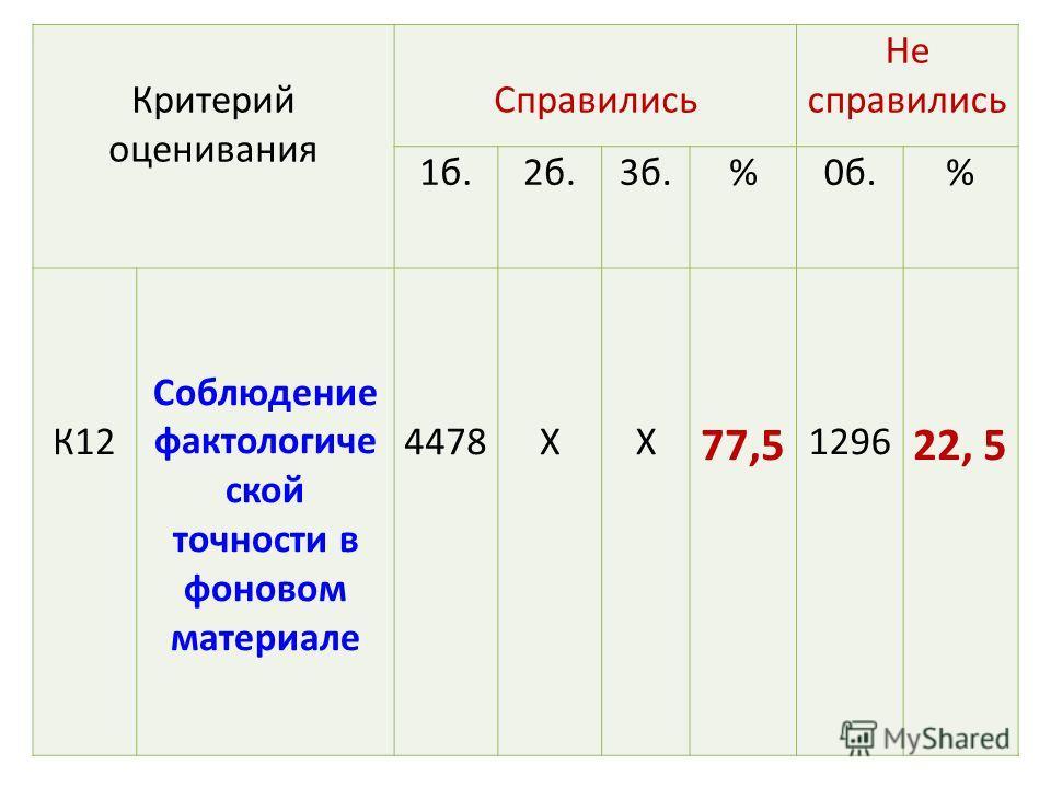 Критерий оценивания Справились Не справились 1 б.2 б.3 б.%0 б.% К12 Соблюдение факто логической точности в фоновом материале 4478ХХ 77,5 1296 22, 5