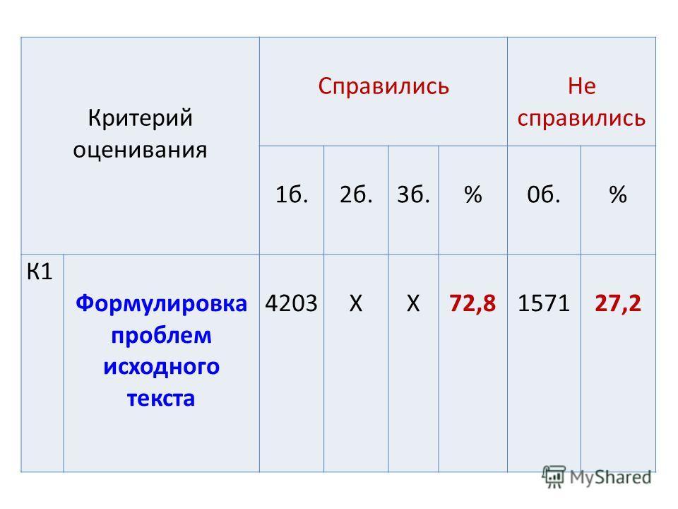 Критерий оценивания Справились Не справились 1 б.2 б.3 б.%0 б.% К1 Формулировка проблем исходного текста 4203ХХ72,8157127,2