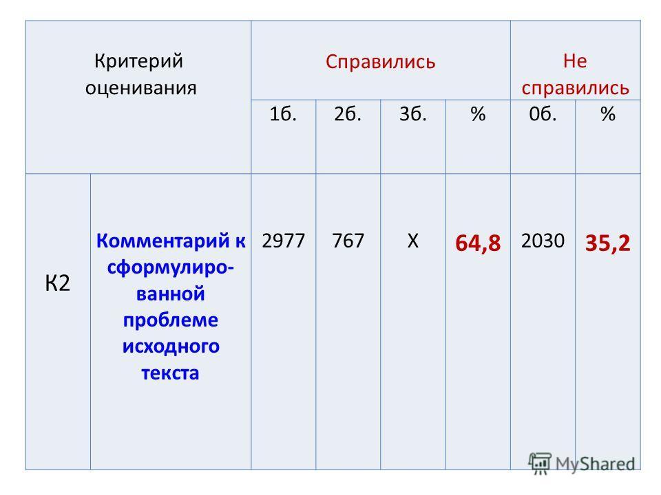Критерий оценивания Справились Не справились 1 б.2 б.3 б.%0 б.% К2 Комментарий к сформулированной проблеме исходного текста 2977767Х 64,8 2030 35,2