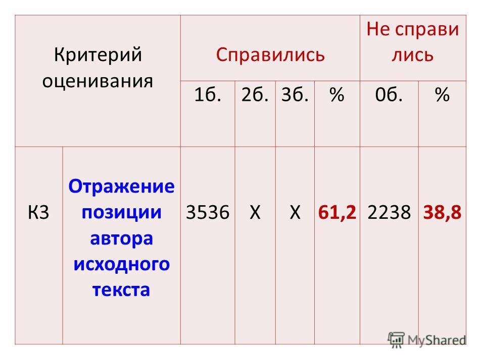Критерий оценивания Справились Не справились 1 б.2 б.3 б.%0 б.% К3 Отражение позиции автора исходного текста 3536ХХ61,2223838,8