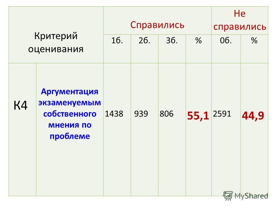 Критерий оценивания Справились Не справились 1 б.2 б.3 б.%0 б.% К4 Аргументация экзаменуемым собственного мнения по проблеме 1438 939 806 55,1 2591 44,9