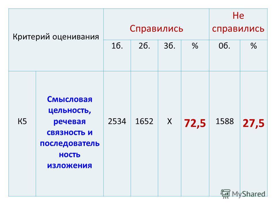 Критерий оценивания Справились Не справились 1 б.2 б.3 б.%0 б.% К5 Смысловая цельность, речевая связность и последовательность изложения 25341652Х 72,5 1588 27,5