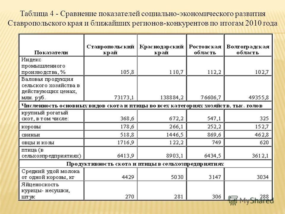 Таблица 4 - Сравнение показателей социально-экономического развития Ставропольского края и ближайших регионов-конкурентов по итогам 2010 года