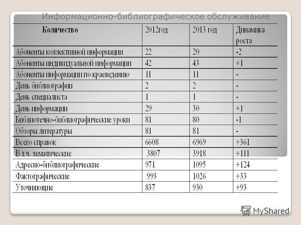 Информационно-библиографическое обслуживание