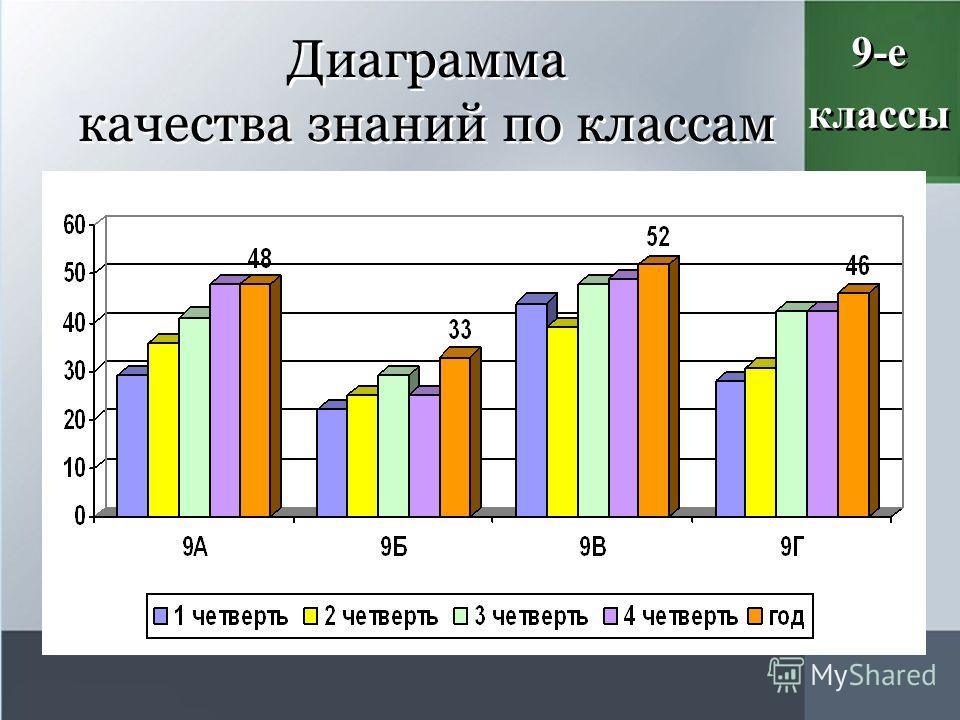 Диаграмма качества знаний по классам 9-е классы 9-е классы