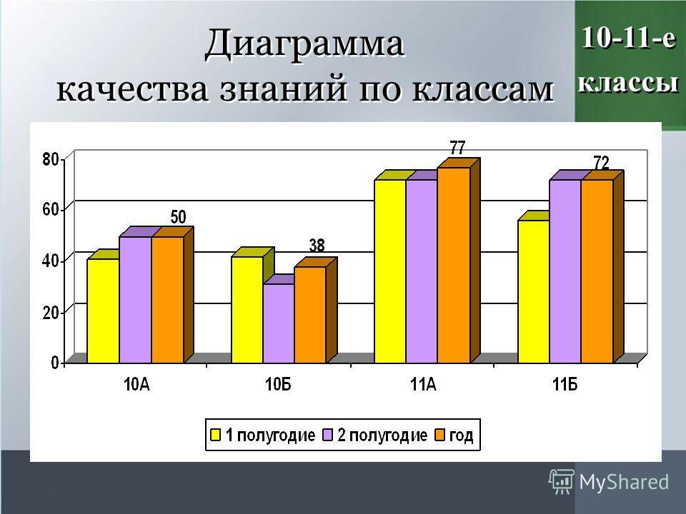 Диаграмма качества знаний по классам 10-11-е классы 10-11-е классы