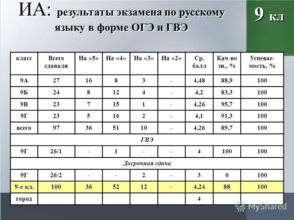 ИА: результаты экзамена по русскому языку в форме ОГЭ и ГВЭ 9 кл класс Всего сдавали На «5»На «4»На «3»На «2»Ср. балл Кач-во зн., % Успевае- мость, % 9А271683-4,4888,9100 9Б248124-4,283,3100 9В237151-4,2695,7100 9Г235162-4,191,3100 всего 97365110-4,2