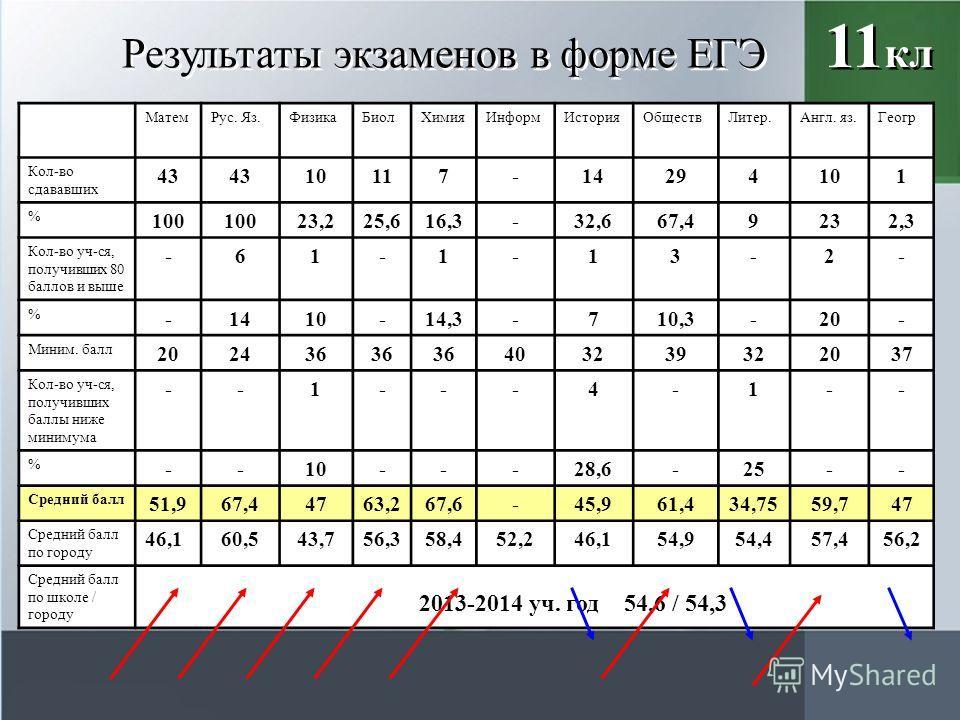 Результаты экзаменов в форме ЕГЭ 11 кл Матем Рус. Яз.Физика БиолХимия ИнформИстория ОбществЛитер.Англ. яз.Геогр Кол-во сдававших 43 10117-14294101 % 100 23,225,616,3-32,667,49232,3 Кол-во уч-ся, получивших 80 баллов и выше -61-1-13-2- % -1410-14,3-71
