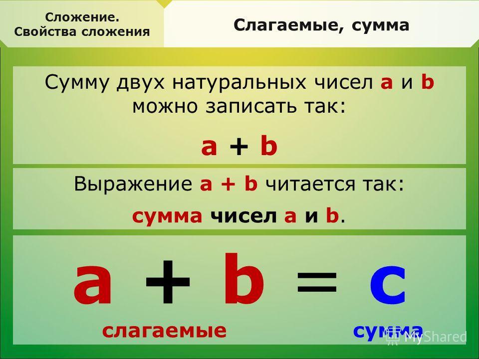 Сумму двух натуральных чисел а и b можно записать так: а + b Сложение. Свойства сложения Слагаемые, сумма Выражение a + b читается так: сумма чисел a и b. а + b = с слагаемые сумма