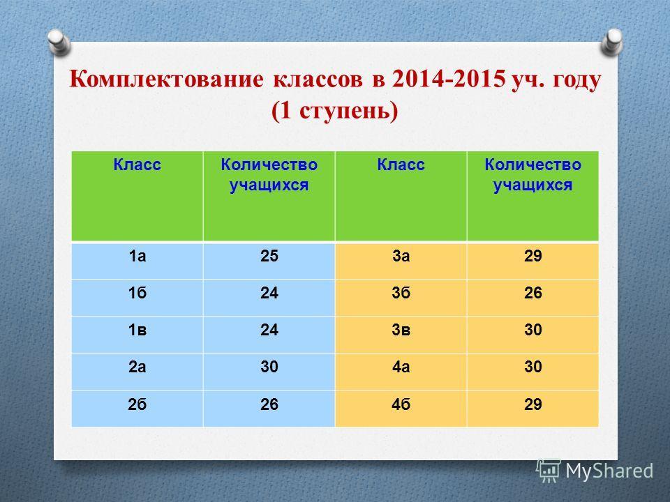 Комплектование классов в 2014-2015 уч. году (1 ступень) Класс Количество учащихся Класс Количество учащихся 1 а 1 а 253 а 3 а 29 1 б 1 б 243 б 3 б 26 1 в 1 в 243 в 3 в 30 2 а 2 а 4 а 4 а 2 б 2 б 264 б 4 б 29