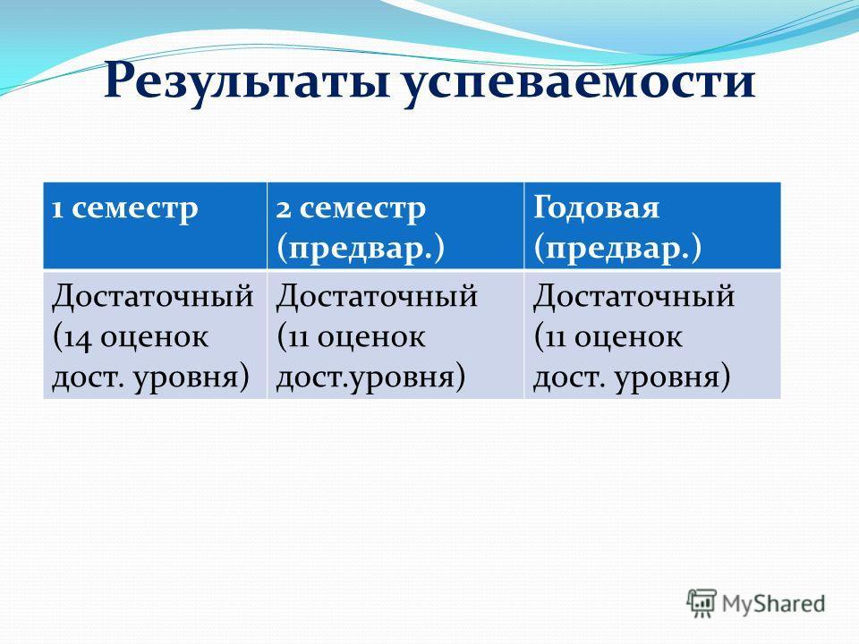 Результаты успеваемости 1 семестр 2 семестр (предвар.) Годовая (предвар.) Достаточный (14 оценок дост. уровня) Достаточный (11 оценок дост.уровня) Достаточный (11 оценок дост. уровня)
