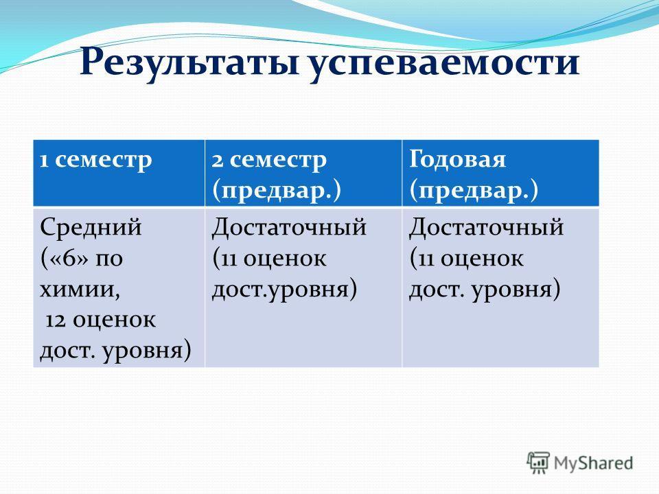 Результаты успеваемости 1 семестр 2 семестр (предвар.) Годовая (предвар.) Средний («6» по химии, 12 оценок дост. уровня) Достаточный (11 оценок дост.уровня) Достаточный (11 оценок дост. уровня)