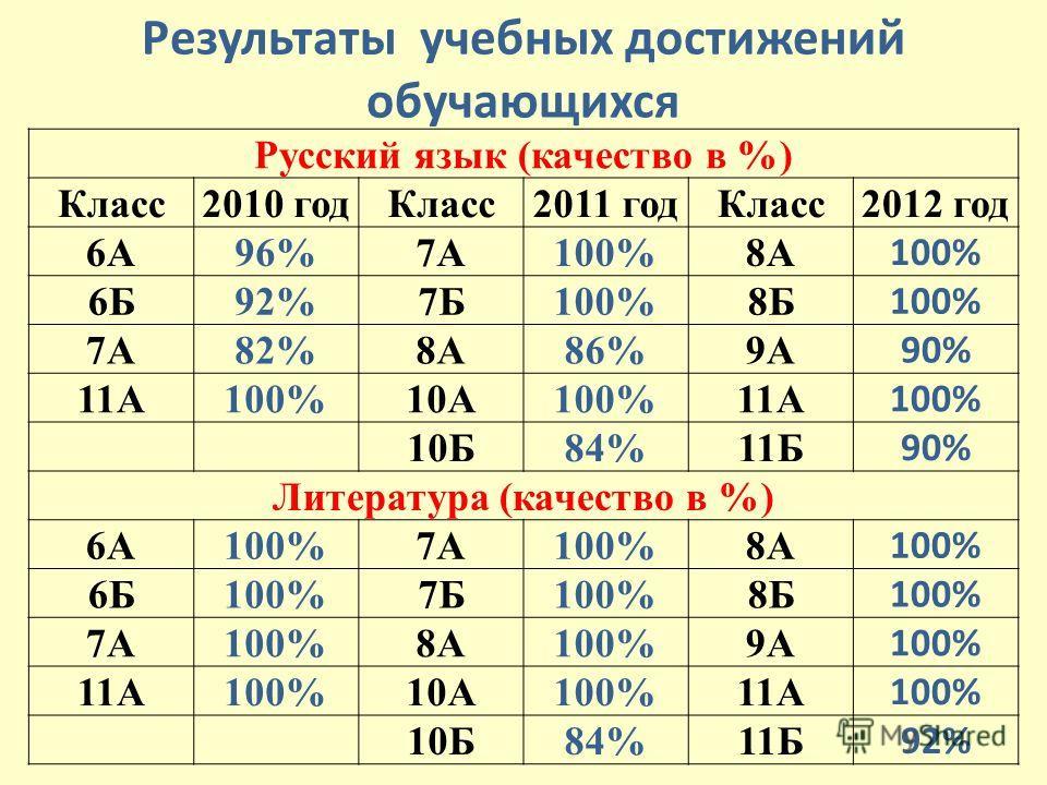 Результаты учебних достижений обучающихся Русский язык (качество в %) Класс 2010 год Класс 2011 год Класс 2012 год 6А96%7А100%8А 100% 6Б92%7Б100%8Б 100% 7А82%8А86%9А 90% 11А100%10А100%11А 100% 10Б84%11Б 90% Литература (качество в %) 6А100%7А100%8А 10