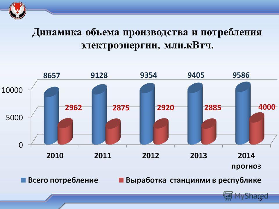 Динамика объема производства и потребления электроэнергии, млн.кВт ч. 18