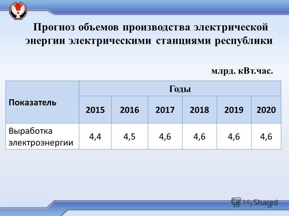 20 Прогноз объемов производства электрической энергии электрическими станциями республики Показатель Годы 201520162017201820192020 Выработка электроэнергии 4,44,54,6 млрд. к Вт.час.