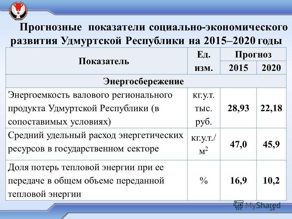 Показатель Ед. изм. Прогноз 20152020 Энергосбережение Энергоемкость валового регионального продукта Удмуртской Республики (в сопоставимых условиях) кг.у.т. тыс. руб. 28,9322,18 Средний удельный расход энергетических ресурсов в государственном секторе