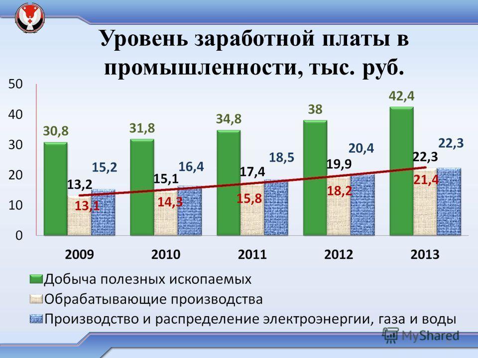 Уровень заработной платы в промышленности, тыс. руб. 4