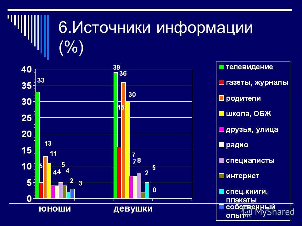 5. Достаточно ли информации о вреде алкоголя вы получаете? (%)