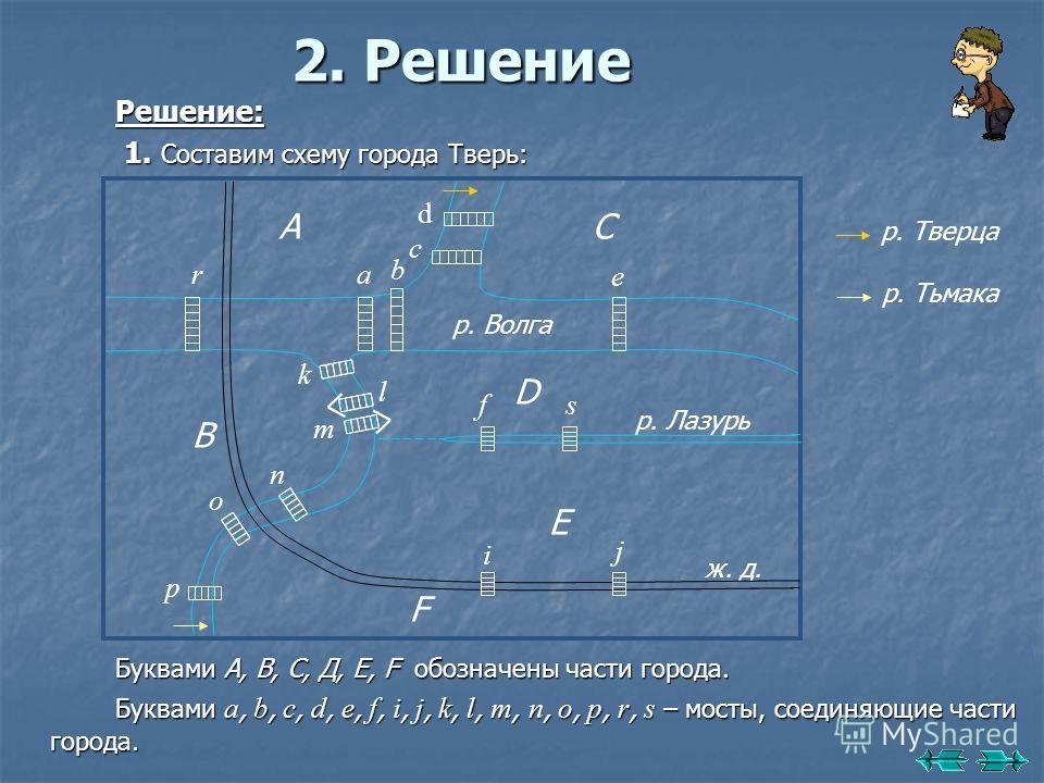 2. Решение Решение: 1. Составим схему города Тверь: 1. Составим схему города Тверь: Буквами А, В, С, Д, Е, F обозначены части города. Буквами a, b, c, d, e, f, i, j, k, l, m, n, o, p, r, s – мосты, соединяющие части города. С c d D В А E F n m p o r