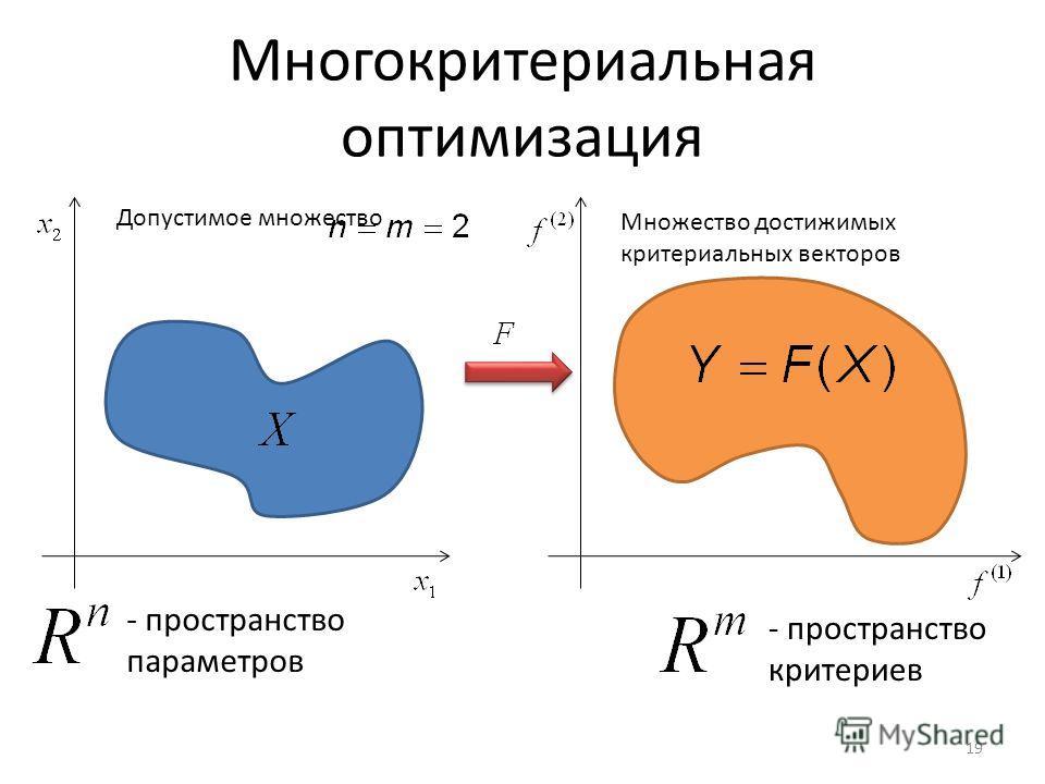 Многокритериальная оптимизация Допустимое множество 19 Множество достижимых критериальных векторов - пространство параметров - пространство критериев